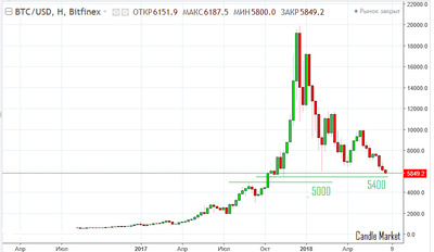 Bitcoin - weekly candlestick chart