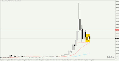 Bitcoin - monthly candlestick chart