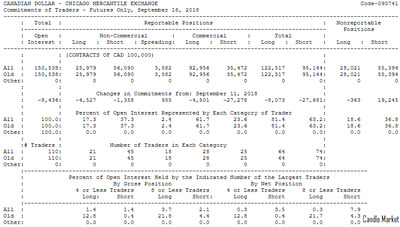 CAD - CFTC report of September 18, 2018