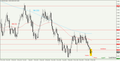 NZD/USD - weekly candlestick chart