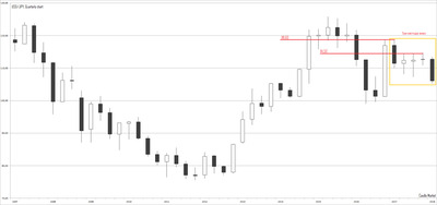 usd/jpy quarterly chart of Japanese candles
