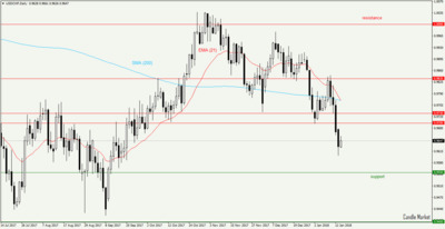 USD/CHF - daily chart (2018)