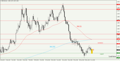 GBP/USD - daily candlestick chart
