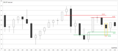 EUR/JPY - yearly candlestick chart