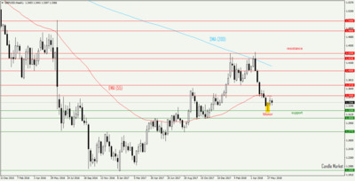 GBP/USD - weekly candlestick chart