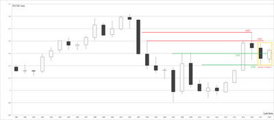 USD/CAD - yearly candlestick chart