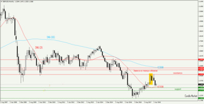 GBP/USD - monthly candlestick chart