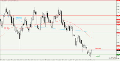 NZD/USD - daily candlestick chart