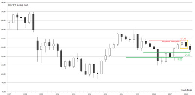 EUR/JPY - quarterly candlestick chart