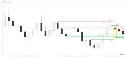 usd/jpy yearly chart of Japanese candles