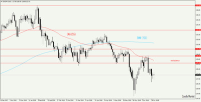 EUR/JPY - daily candlestick chart