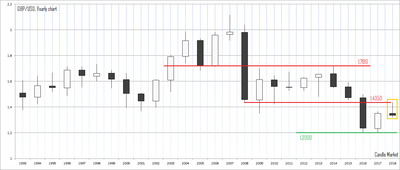 GBP/USD - yearly candlestick chart